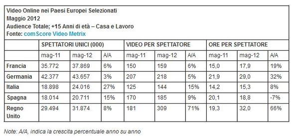 Comscore_video_italia_dati_2012_001-anteprima-600x281-735086