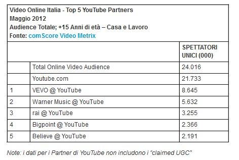 Comscore_video_italia_dati_2012_002-anteprima-600x402-735094